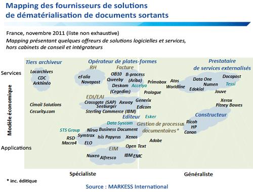 Mapping des fournisseurs de solutions de dématérialisation de documents sortants